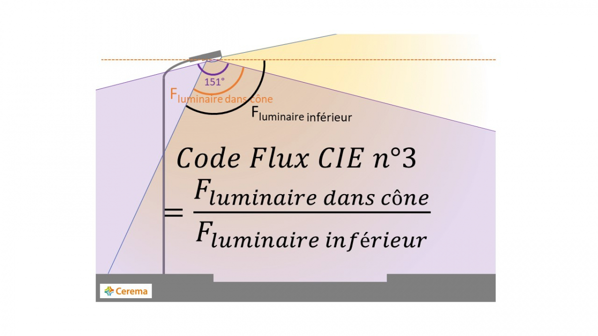 Illustration du code de flux CIE n°3