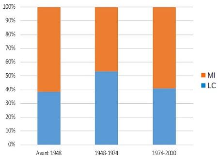 Graphique : Répartition des logements diagnostiqués dans la campagne de mesures selon les années de construction
