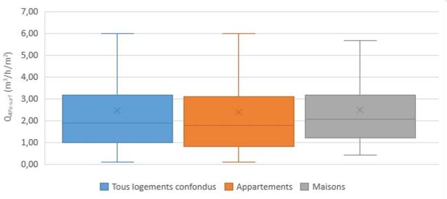 Histogramme Q4PA-surf en fonction de l'usage du logement