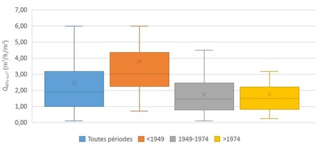 Distribution du Q4Pa Surf en fonction de l'époque de construction