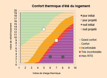 Graphique de l'indice de confort thermique