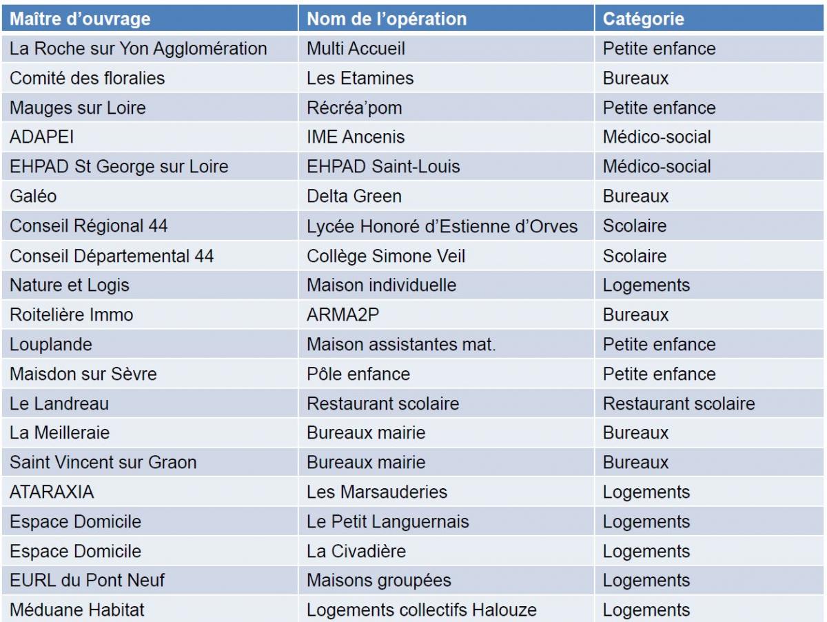 liste des 20 bâtiments modélisés selon E+C- en Pays de la Loire