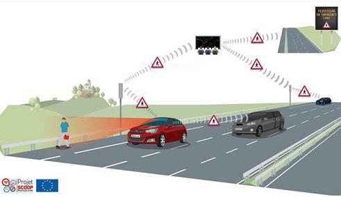 schéma de connexion véhicules infrastructures du projet SCOOP