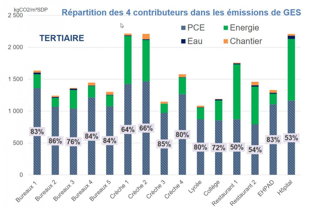 Emissions de gaz à effet de serre des produits de construction