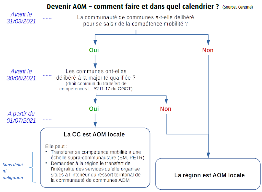 schéma prise compétence AOM 2021