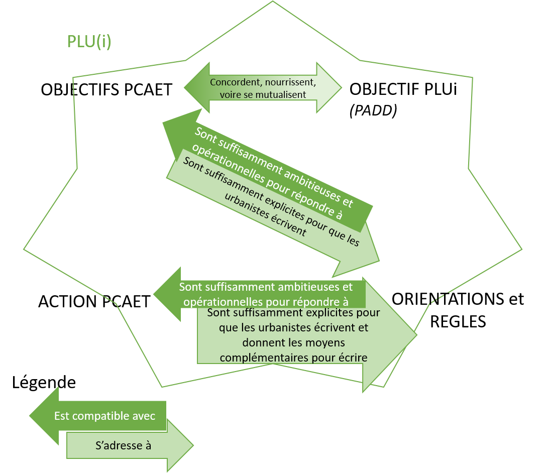 Schéma de l'articulation PCAET PLUI