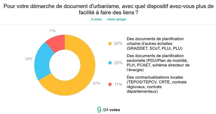 réponses sondage : avec quel dispositif avez vous eu le + de facilité a faire le lien - 67% SRADDET