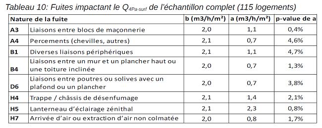 Tableau des fuites impactant le Q4Pa-surf de l'échantillon complet