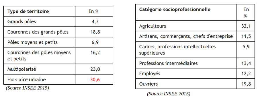 Statistiques INSEE 2015