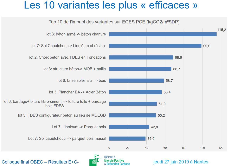 Variantes E+C- Pays de la Loire - synthèse Cerema & Tribu Energie