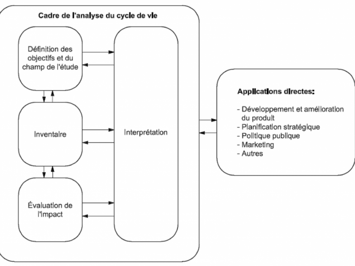Phases d'une ACV - Source ISO 14040